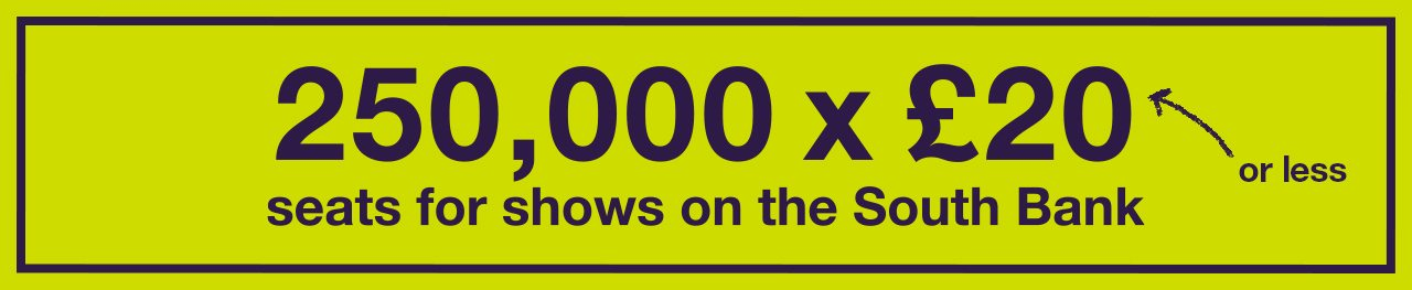 250,000 x £20 or less seats for shows on the South Bank